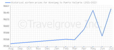 Price overview for flights from Winnipeg to Puerto Vallarta