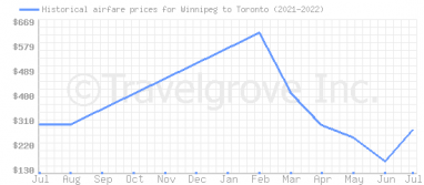 Price overview for flights from Winnipeg to Toronto