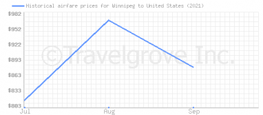 Price overview for flights from Winnipeg to United States