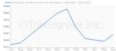 Price overview for flights from Winnipeg to Vancouver